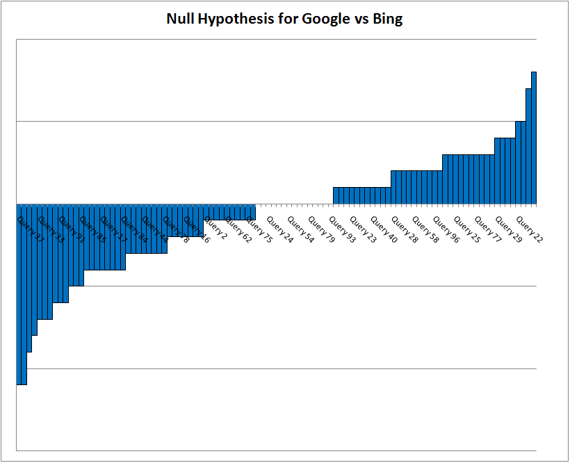 Null Hypothesis for Google vs Bing